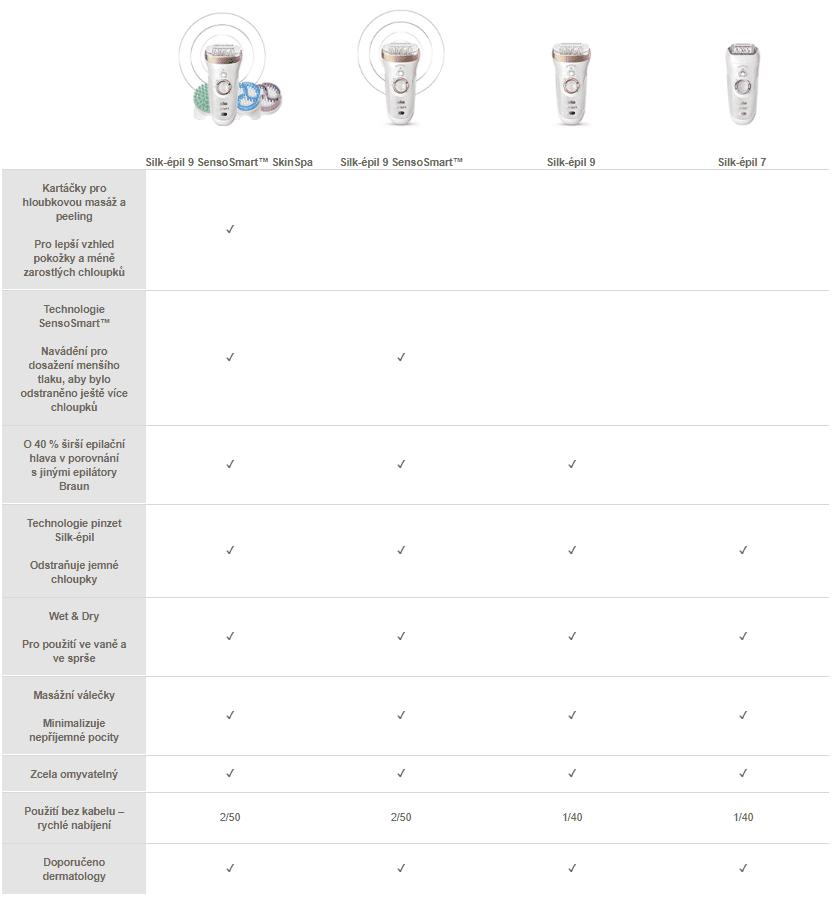 Oral-B Porovnávacia tabuľka