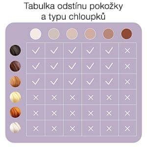 Braun tabuľka
